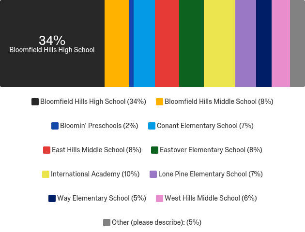 School distribution