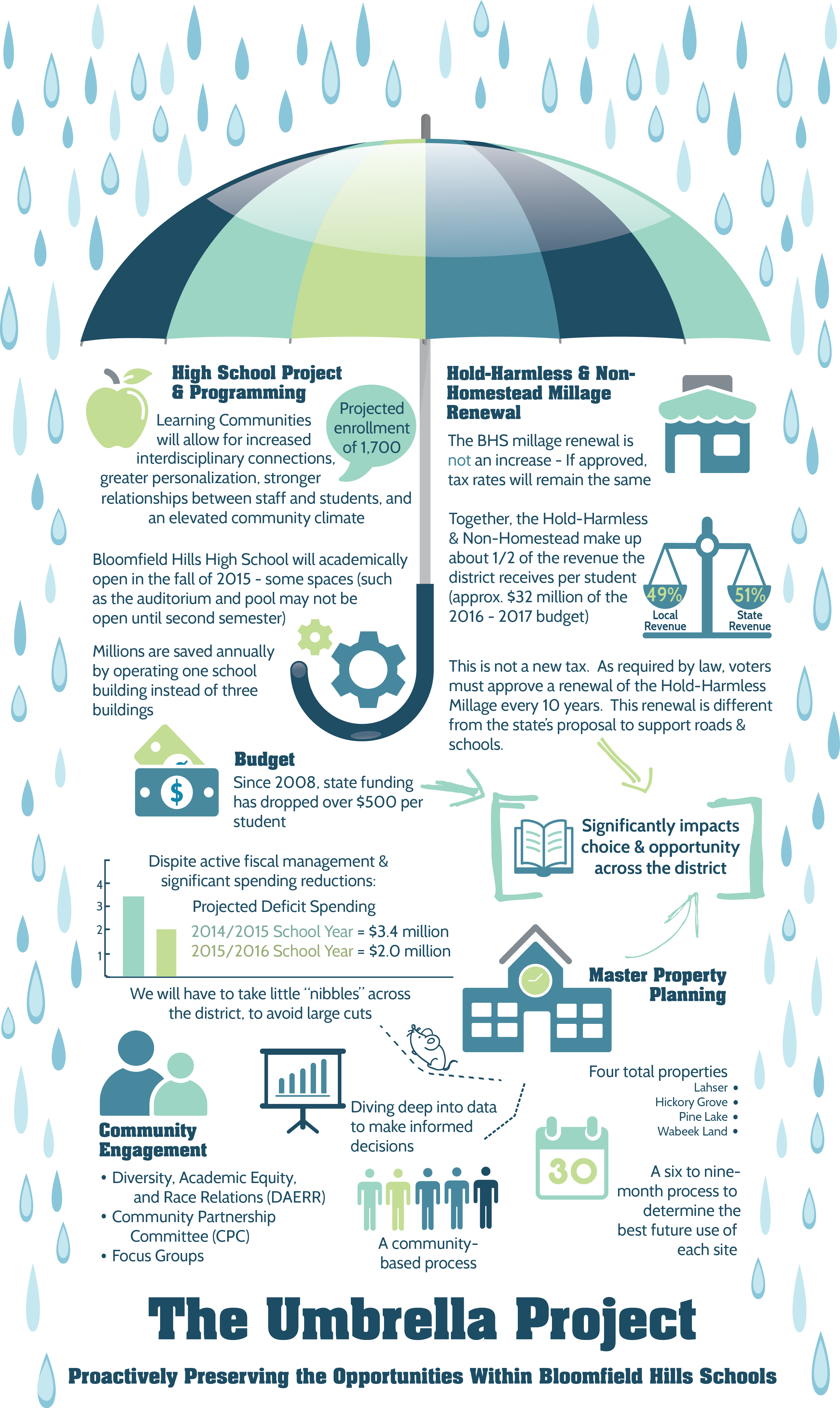 Infographic about Bloomfield Hills Schools' Umbrella Project