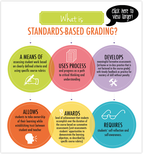 Standards Based Grading at Bloomfield Hills Michigan Schools, Oakland County